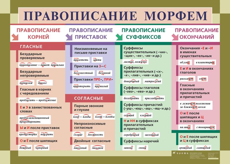 Система правил связанных с правописанием морфем