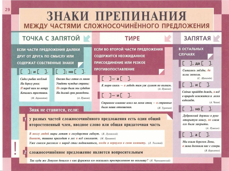 odnorodnie-chleni-razdelyayutsya-zapyatoy
