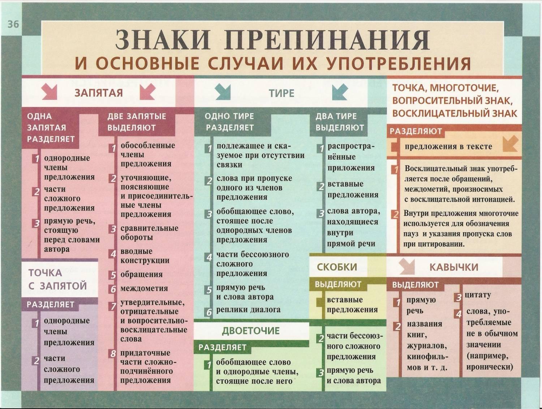 kak-nazivayutsya-glavnie-chleni